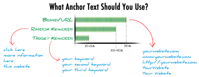 what anchortext should you use